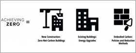 Framework to lower emissions in the built environment
