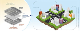 Presenting world-first concept for rechargeable cement-based batteries
