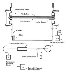 Typically mounted at a major entrance, the 'blower door' test apparatus puts the building envelope under a negative pressure and measures the air leakage. Image courtesy ASTM