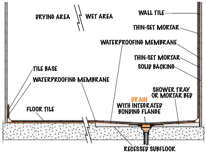 Ideally, the floor will be recessed before installing a sloped mortar bed or prefabricated shower base to allow an even transition at the door threshold. This process can be relatively straightforward in new construction and can also be accomplished in renovations.