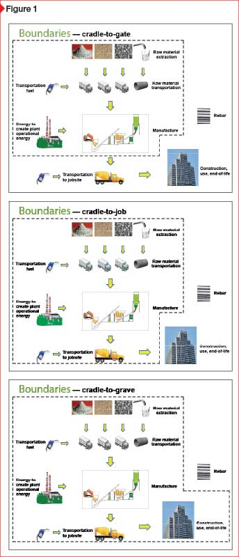 This series of images showcases the many boundaries that can be used in lifecycle assessments (LCAs). When investigating two products, it is important to know under which boundaries their impacts were measured to ensure accurate comparisons.