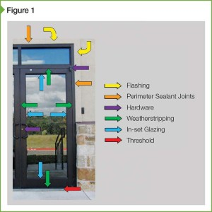 Common leak paths for doors.