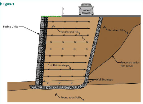 The components of a mechanically stabilized earth (MSE) wall.