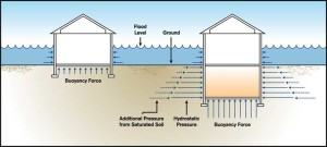 Hydrostatic pressure exerts lateral force against an enclosures wall below the base flood elevation (BFE). Additionally, designs must consider the effects of saturated soil pressure and buoyancy force.
