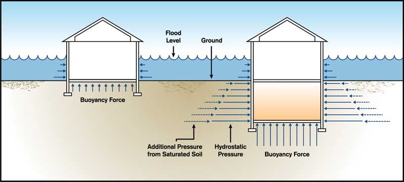 Flood Hydrostatic Illustration Construction Specifier