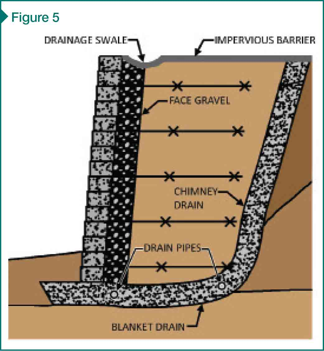 Mechanically Stabilized Earth Walls Construction Specifier