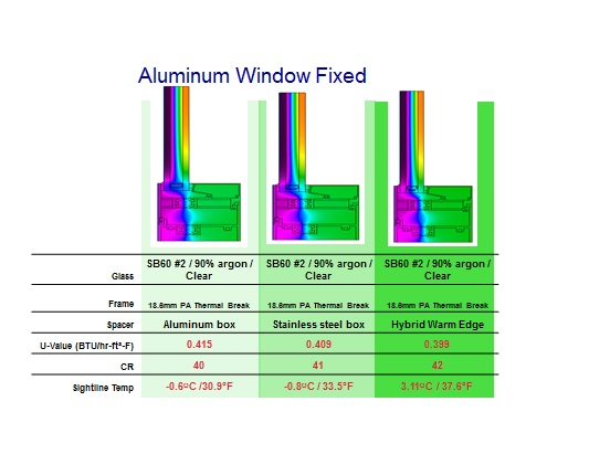 Window And Storefront Thermal Performance What Every