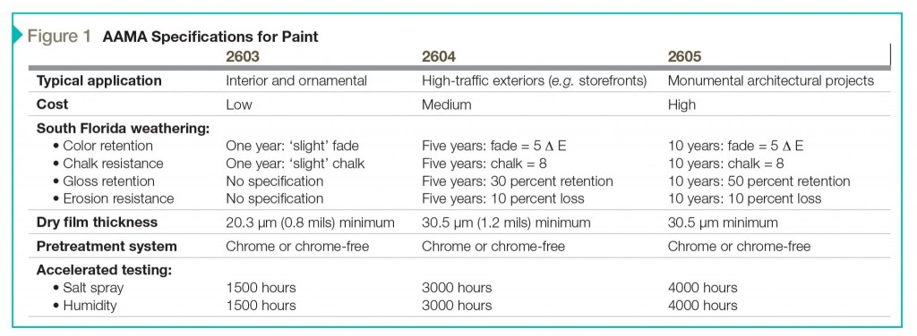 This chart summarizes paint standards published by the American Architectural Manufacturers Association (AAMA).