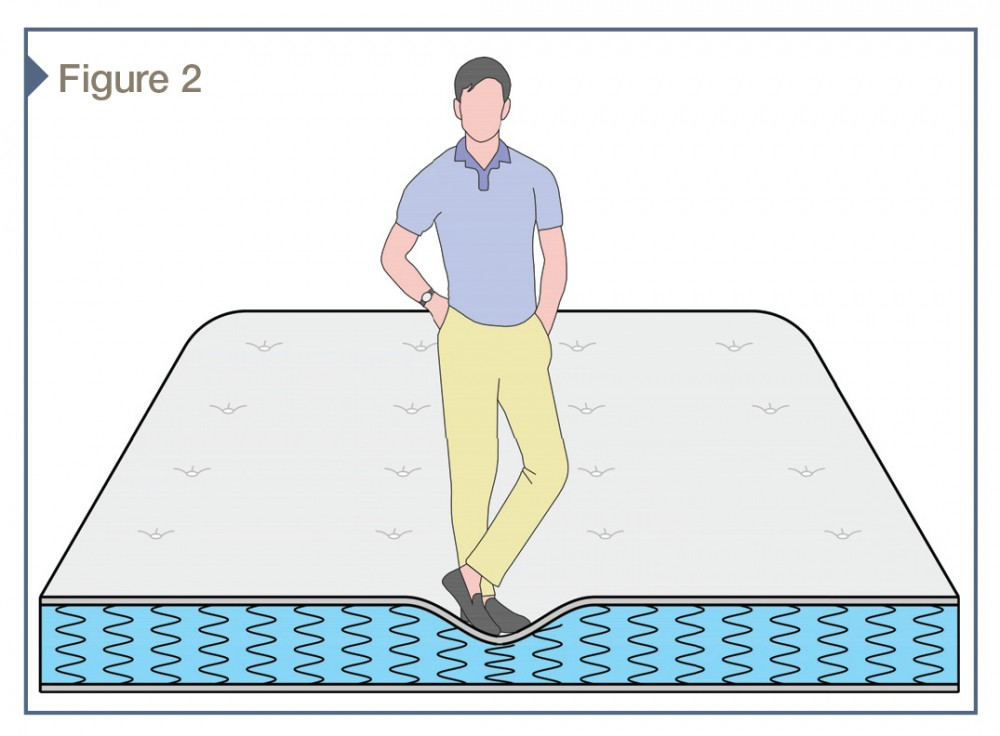The downward displacement of a mattress resulting from a person's weight is related to the mattress springiness—more technically known as compressive stiffness. This weight is distributed to only a few springs because the mattress does not include a stiff surface element to laterally distribute the weight.