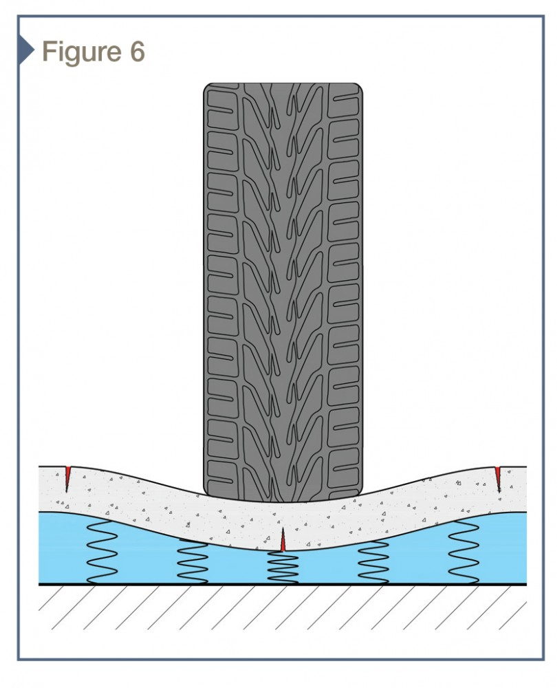 Exaggerated deflection of topping slab subjected to vehicular loading with flexible plaza assembly represented by blue layer with springs. If not properly evaluated, the interaction between the concrete topping slab and supporting assembly can result in unsightly topping slab flexural cracks, shown in red.