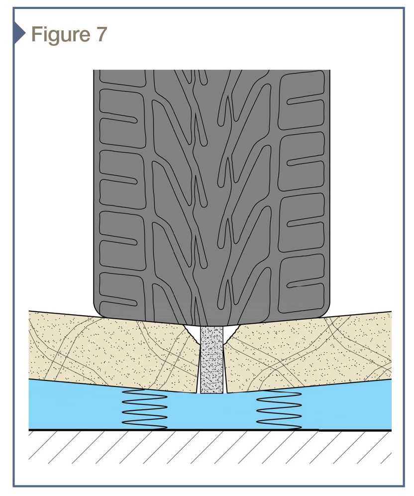 Exaggerated deflection of pavers subjected to vehicular loading with plaza flexible assembly represented by blue layer with springs. If not correctly evaluated, the interaction between each paver and supporting assembly can result in paver edge raveling (shown above), paver flexural cracking, or mortar crushing.