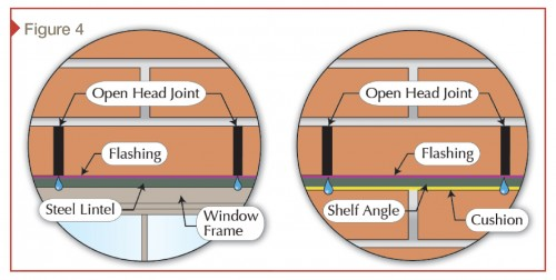 Open-head joints are weep details commonly used on lintels and shelf angles.