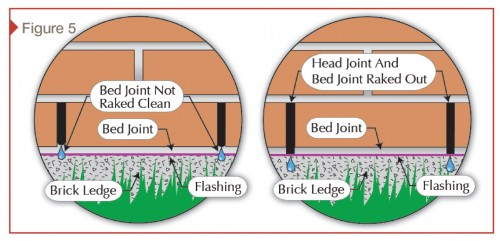 Sometimes, the bed joint of mortar is left in place because raking it out is not architecturally appealing (it breaks the coursing lines of the bed joint).