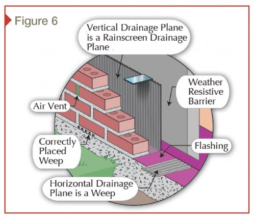 The introduction of rainscreen drainage planes have improved the predictability of masonry veneer walls.
