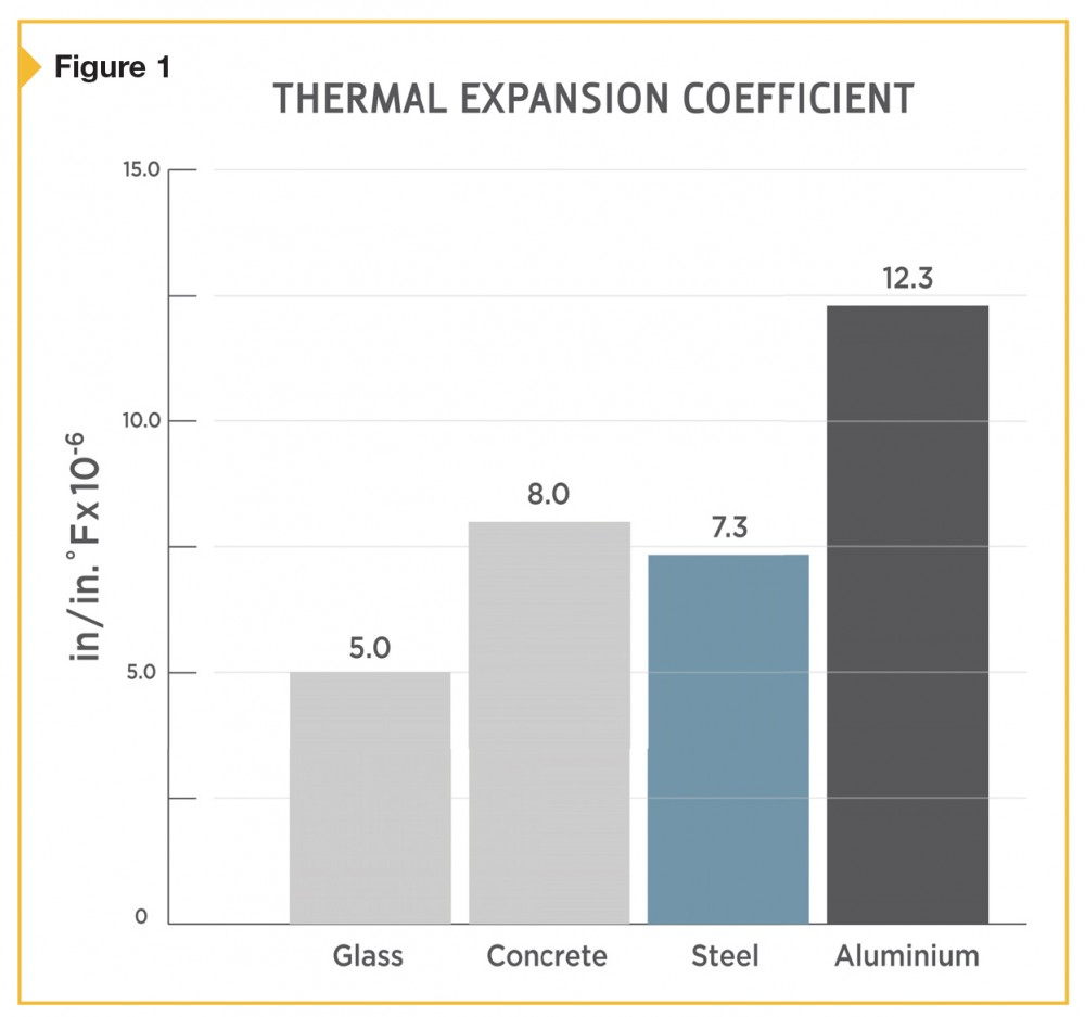 Comparing the thermal expansion coefficients of various materials.