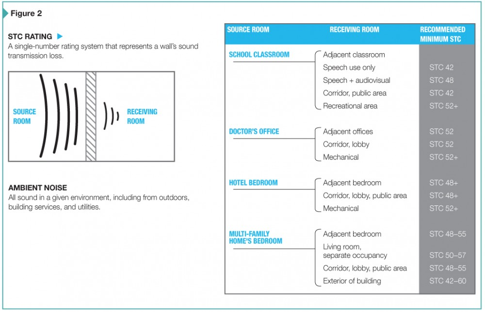 Sound transmits through wall assemblies, as shown in the above diagram, which also lists the average sound transmission class (STC) ratings for rooms in different building categories.