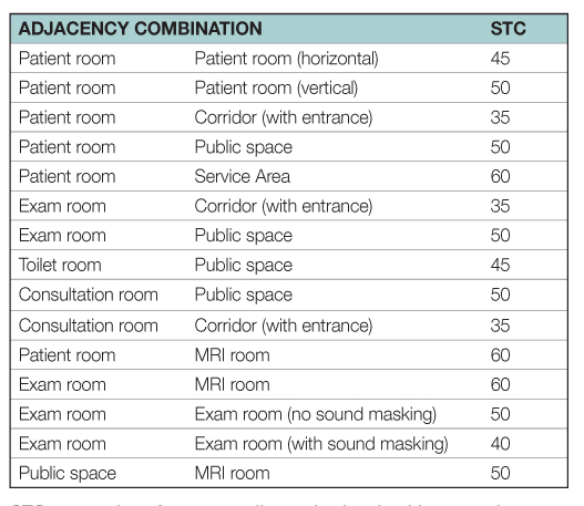 STC suggestions for space adjacencies in a healthcare project.
