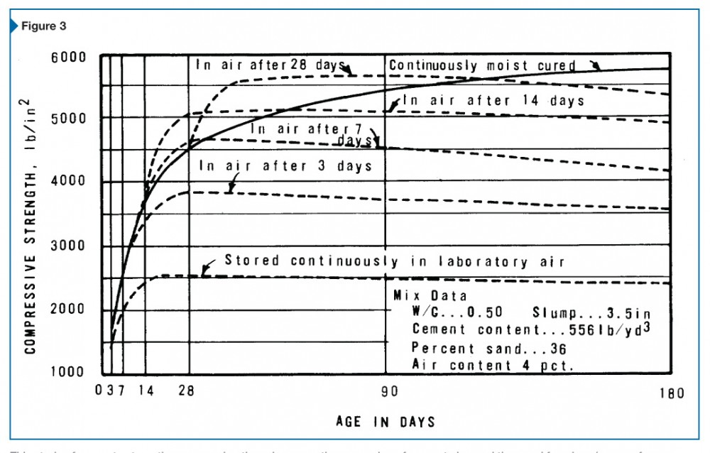 This study of concrete strength versus curing time shows continuous curing of concrete beyond the usual few days (or even four weeks) results in higher compressive strength. Treatment with a colloidal-silica based finishing aid has a permanent effect on reducing evaporation, so it has the potential to extend curing indefinitely. Image courtesy The Concrete Manual, U.S. Department of the Interior's Bureau of Reclamation (8th ed., 1975)