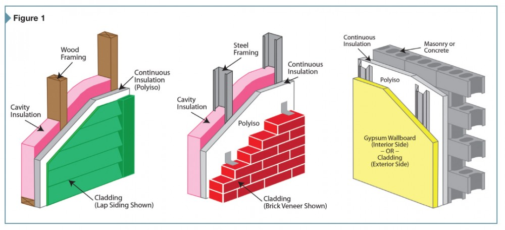 Light frame and mass wall systems with continuous polyisocyanurate (polyiso) insulation for code-compliant commercial building construction.
