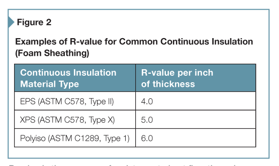 R-value is the measure of resistance to heat flow through a given thickness of material; the higher the R-value, the greater that resistance.