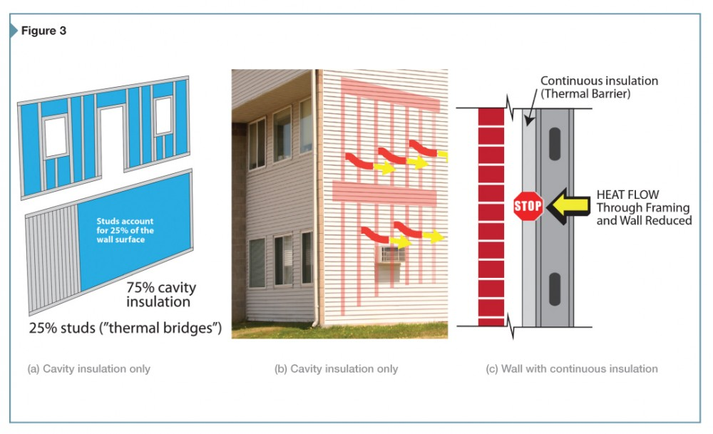 Continuous insulation minimizes thermal bridging and provides favorable economic and performance benefits over use of cavity insulation alone in exterior walls.