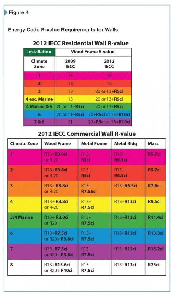 For this table, wall R-values are shown as cavity insulation alone or as XX + X where the first number is the cavity insulation R-value and the second is for continuous insulation. (Continuous insulation R-values are shown in red.) The commercial Wall R-values are based on all commercial building use groups, except R (residential) which may require additional continuous insulation depending on climate zone.