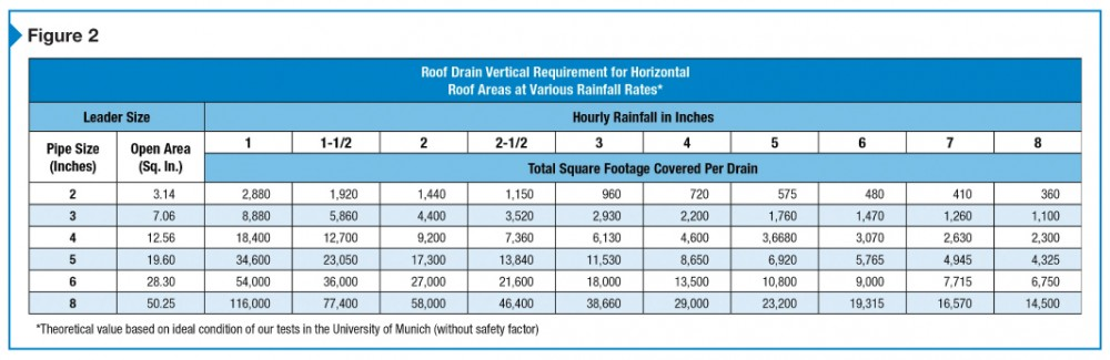 This table assists designers with how to best size a gravity roof drain.