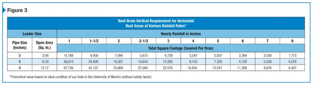 Determining the number of siphonic roof drains needed is similar to the same process for conventional roof drains.