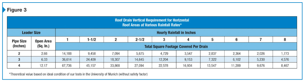 Roof Drain Leads Amp Midland Lead Flashings Installed