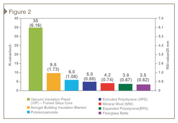 Thermal performance of commercial insulation materials. [CREDIT] Images courtesy Dow Corning Corporation