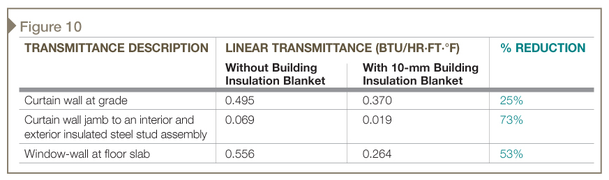 Linear transmittance reductions with aerogel building insulation blankets.
