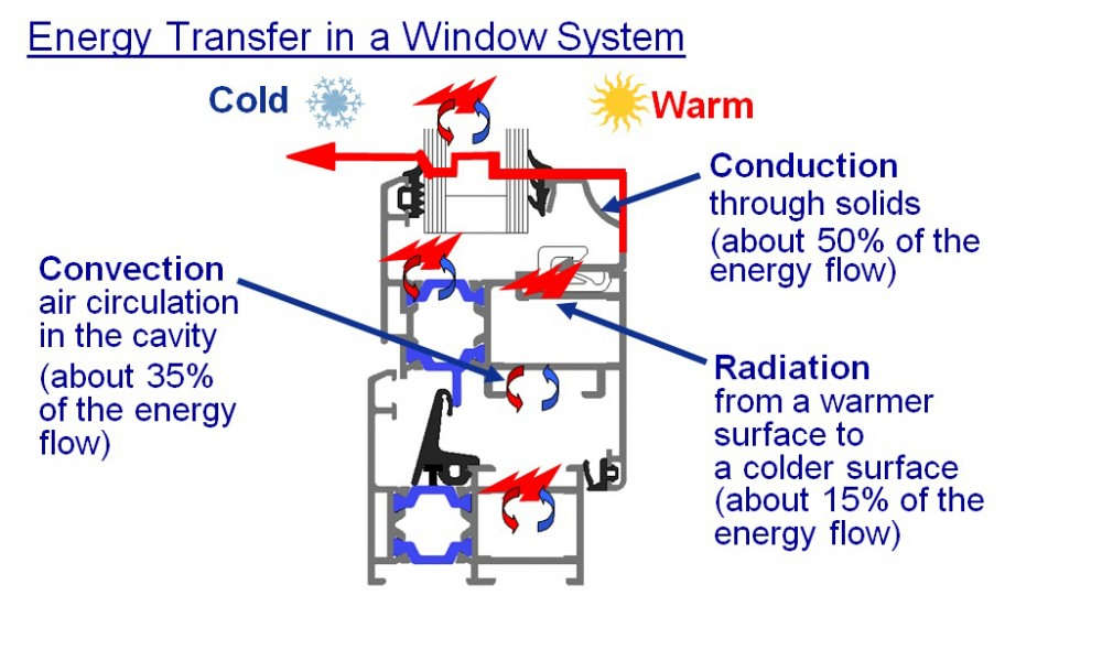 Once the conduction (material type and design), convection (system design) through the frame, and the radiation (glass selection) are improved, the limiting factor to the overall system thermal performance is the heat transfer through the edge of glass. Image courtesy Technoform Glass Insulation