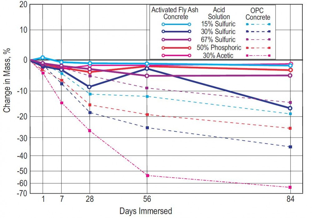 This graph shows the weight loss of portland cement and activated fly ash cement concretes exposed to different acids, tested per ASTM C267, Standard Test Methods for Chemical Resistance of Mortars, Grouts, and Monolithic Surfacings and Polymer Concretes.  Image courtesy American Concrete Institute's (ACI's) May 2013 Concrete International