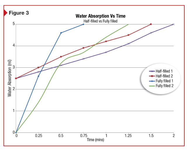 As shown by this graph, fully-fi lled uptake tubes drain quicker than partially fi lled tubes because of the higher hydrostatic pressure.
