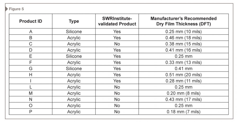 Summary of the products tested.
