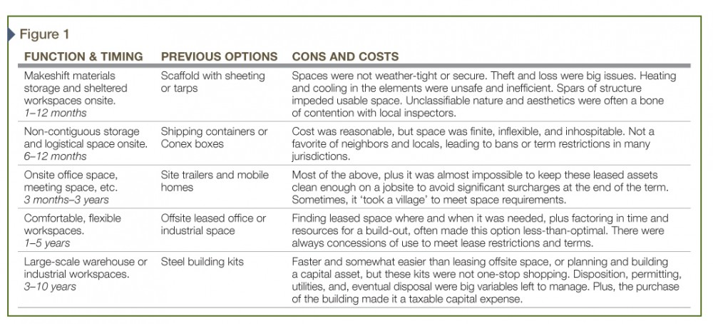Traditional options for occupancies of less than five years.