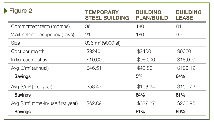 Various costs associated with temporary steel buildings compared with other routes.