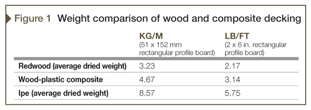 The data in the table above was calculated from weights presented in the Wood Database at www.wood-database.com. Image courtesy MoistureShield
