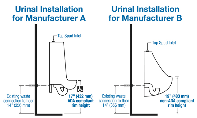 An Americans with Disabilities Act (ADA) urinal rim height needs to be 432 mm (17 in.) to be in compliance. If Manufacturer B's urinal is used to retrofit Manufacturer A's without changing the outlet rough-in height, it will increase the rim height to 483 mm (19 in.) and no longer be ADA compliant. Be sure to account for fixture dimensions when planning a retrofit project.