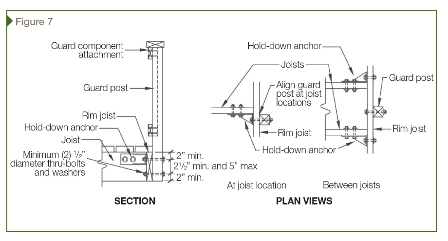 Schematic of post-to-deck attachment with connectors. [CREDIT] Image courtesy American Wood Council