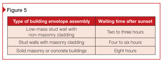 Recommended waiting time post-sunset for different building envelope assemblies.