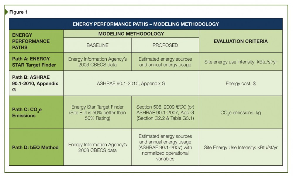 With regard to energy performance, there are four compliance paths available under Green Globes.
