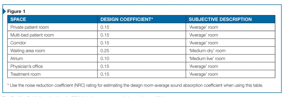 The Facility Guidelines Institute (FGI's) design room sound absorption coefficients.