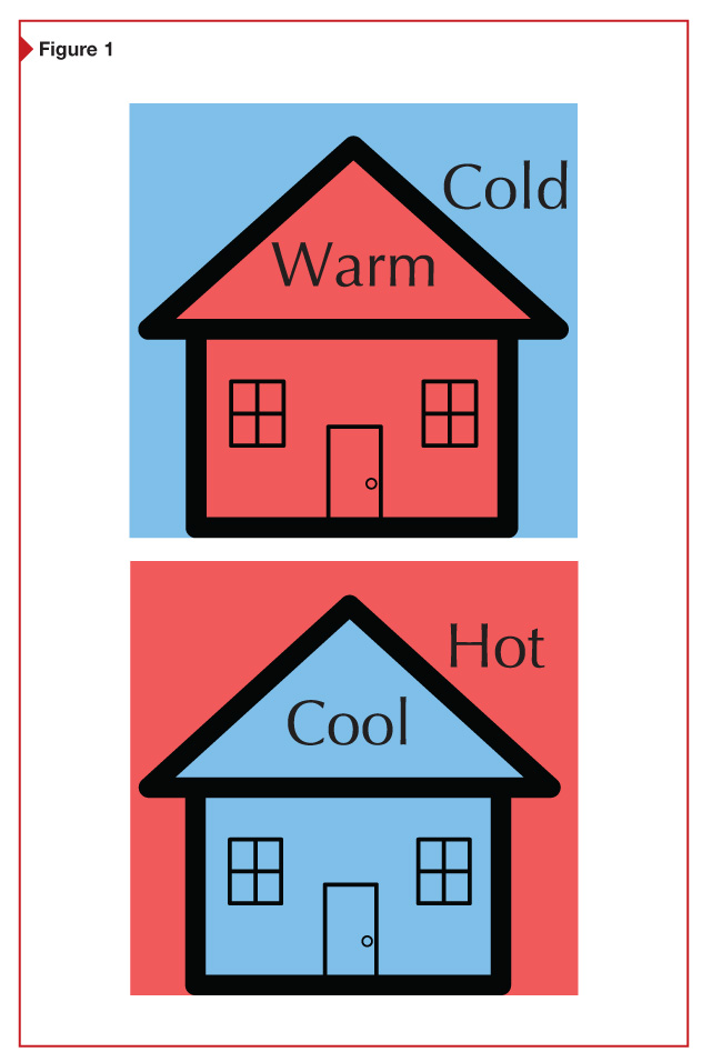 Controlling the temperature relationship of a building from inside to outside (or outside to inside) means insulating the exterior building envelope.