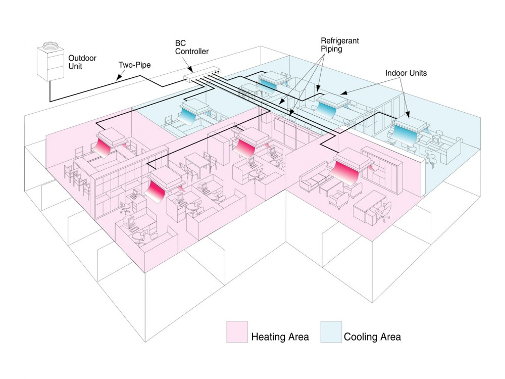 Some VRF zoning systems can provide simultaneous cooling and heating.