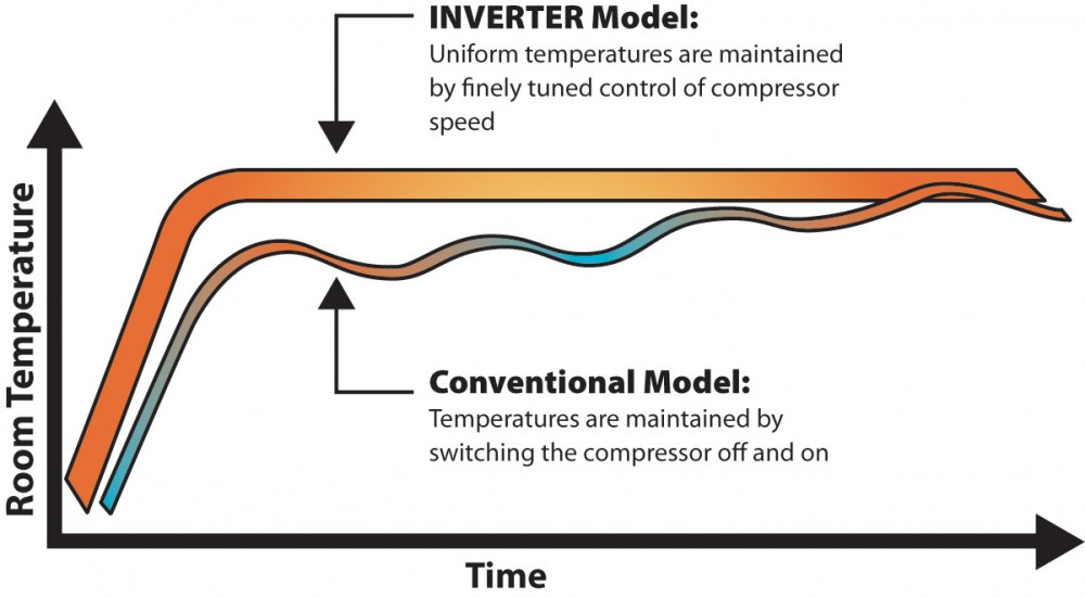 The inverter-driven compressor in VRF zoning systems avoids the abrupt, energy-consuming start-and-stop of traditional HVAC systems. This saves energy while preventing power surges to the building's electrical system.