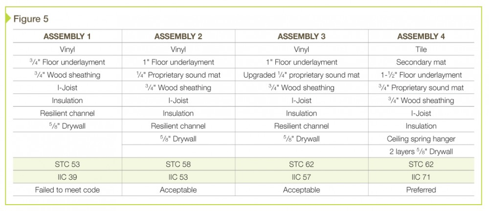 Acoustic qualities of various fl ooring assemblies.