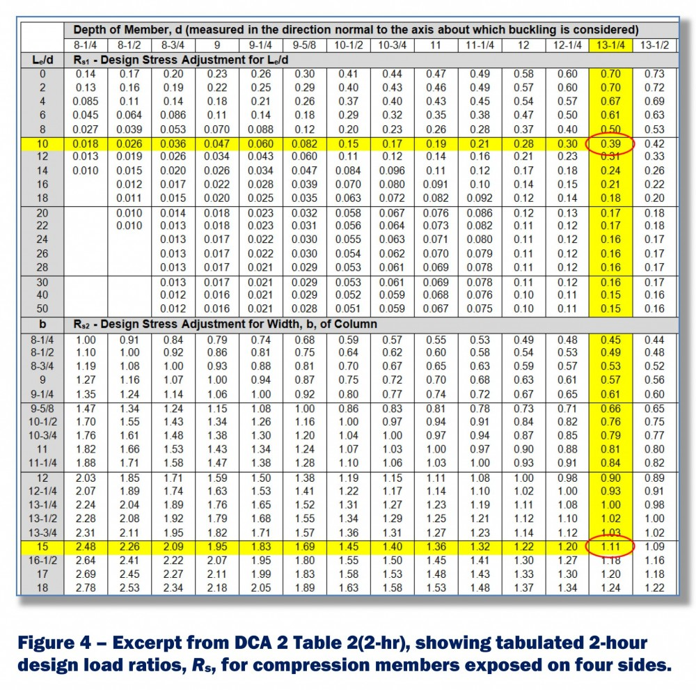 Excerpt from DCA 2, Table 2 (two-hr), showing tabulated two-hour design load ratios, Rs, for compression members exposed on four sides.