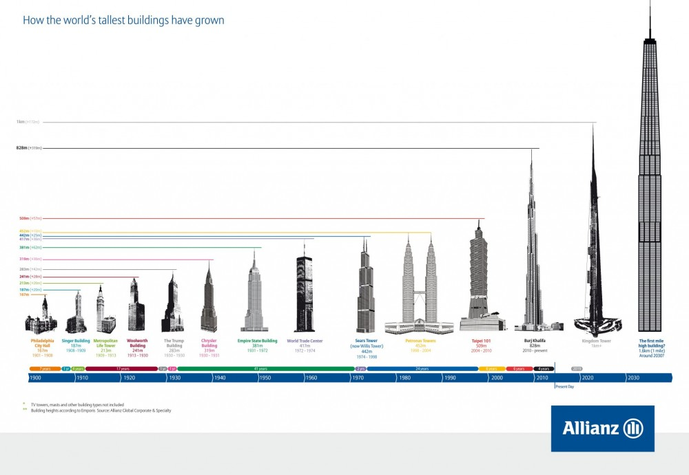 TallBuildings-infographic