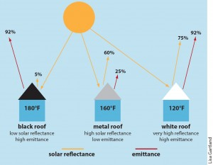 Roof Reflectance, Emittance